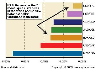 Динамика доллара против 7 наиболее ликвидных валют