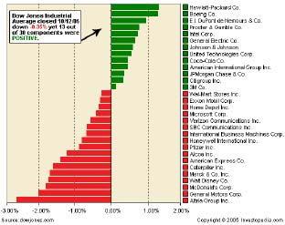 Активность Промышленного индекса Доу-Джонса.
