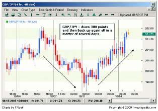Пример 8. 4-часовой график GBPJPY.