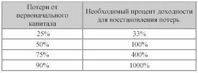 Таблица зависимости процента восстановления от первоначальных потерь.