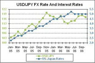 Увеличение дифференциала процентных ставок между США и Японией (синим) привело к росту курса USD/JPY. Повышение ставок привело к ралли в 700 пунктов