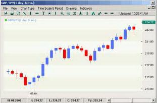 Ралли курса GBP/JPY после увеличения дифференциала процентных ставок