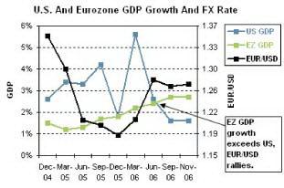 Влияние разницы роста ВВП США (синим) и Евро-зоны (зеленым) на курс EUR/USD