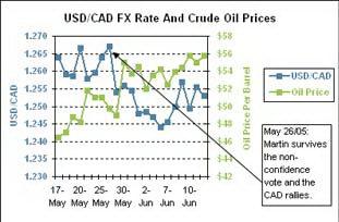 несостоявшейся отставки правительства (стрелкой) курс USD/CAD (синим) стремительно вырос, отражая высокие цены на нефть (зеленым)