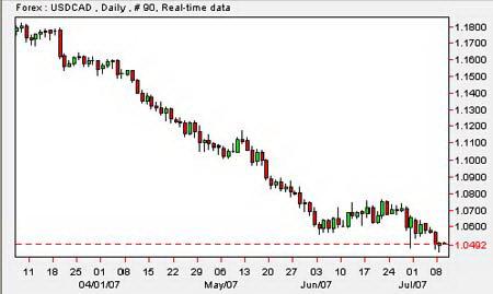 Дневной график USD/CAD. Достижение курсом нового 30летнего минимума