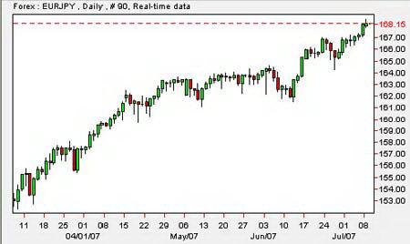Дневной график EUR/JPY. Достижение курсом 15-летнего максимума