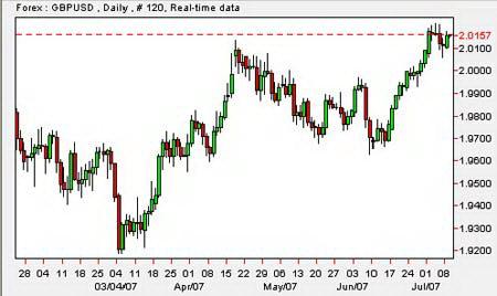 Дневной график GBP/USD. Достижение курсом 15-летнего максимума