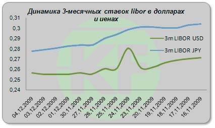 Прогноз форекс на 2010 год