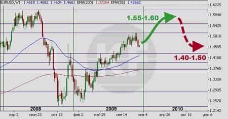 Прогноз форекс на 2010 год евро