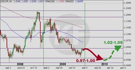 Прогноз форекс на 2010 год франк