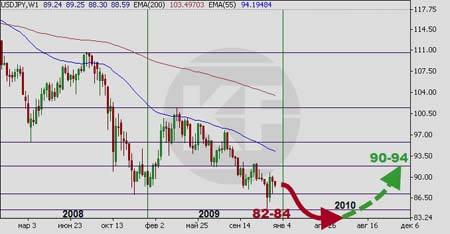 Прогноз форекс на 2010 год иена