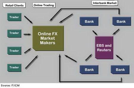 Схема взаимодействия участников рынка Форекс