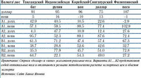 ОПТИМАЛЬНЫЕ ВЕСА ВАЛЮТНОЙ КОРЗИНЫ СТРАН ВОСТОЧНОЙ АЗИИ, %