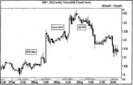 График британского фунта; повышение ставок Банка Англии 8 сентября 1999 и реакция на слухи о новом повышении