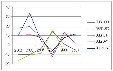 Рис.1. Изменение курсов основных валютных пар, процентов