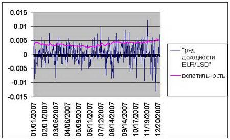 Рис. 2. График волатильности валютной пары EUR/USD. Последние 3 года (2005-2007) наблюдается уменьшение волатильности, после июля 2007 волатильность увеличилась.