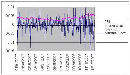 Рис. 3. График волатильности валютной пары GBP/USD. Во второй половине 2007 волатильность увеличилась.