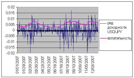 Рис. 4. График волатильности валютной пары USD/JPY. Значительное увеличение волатильности наблюдается в начале 2007 (волнения в отношении субстандартного ипотечного кредитования в США), затем во второй половине 2007.