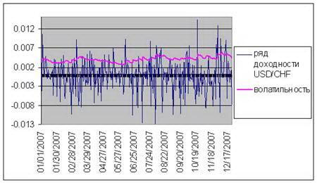 Рис. 5. График волатильности валютной пары USD/CHF. C середины 2007 наблюдается увеличение волатильности.