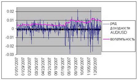 Рис. 6. График волатильности валютной пары AUD/USD. C середины 2007 года наблюдается значительное увеличение волатильности.