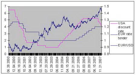 Рис. 8. График соотношения динамики изменения процентных ставок ЕЦБ и ФРС и курс валютной пары EUR/USD.