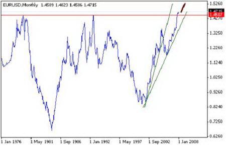 Рис. 9.  Курс валютной пары EUR/USD, период 1976-2008гг.