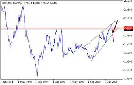 Рис. 10.  Курс валютной пары GBP/USD, период 1974-2008гг.