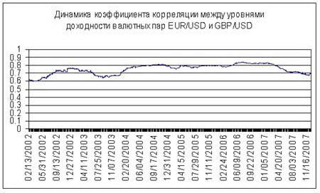 Рис. 11.  График коэффициента корреляции между уровнями доходности валютных пар EUR/USD и GBP/USD. В течение 2007 года наблюдается уменьшение корреляции. Связь между EUR/USD и GBP/USD становится менее сильной.