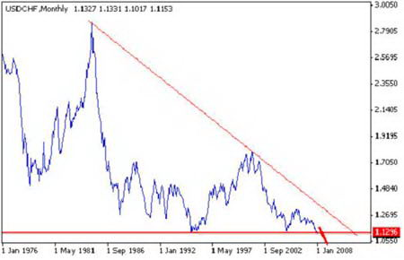 Рис. 12.  Курс валютной пары USD/CHF, период 1976-2008гг.