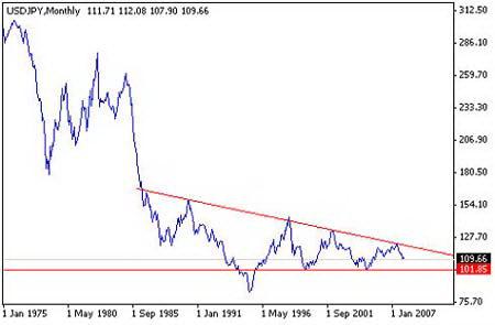 Рис. 13.  Курс валютной пары USD/JPY, период 1975-2008гг.