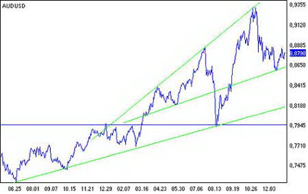 Рис. 14.  Курс валютной пары AUD/USD.