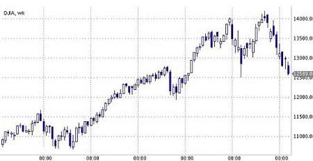 Рис. 17. Индекс DJIA