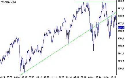 Рис. 18. Индекс FTSE100