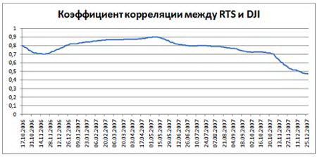 Рис. 19. График коэффициента корреляции между РТС и DJIA, период 17.10.2006 - 28.12.2007