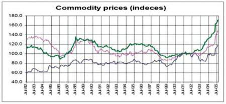Товарные цены