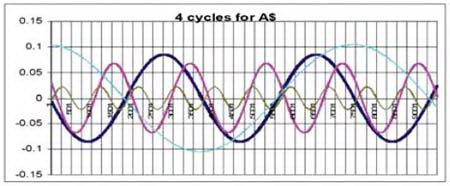 Четыре цикла австралийского доллара