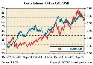 Корреляция между нефтяными ценами и CADUSD.