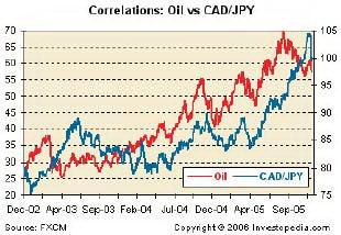 Корреляция между нефтью и CADJPY.