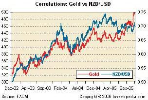 Корреляция золота и NZD/USD.